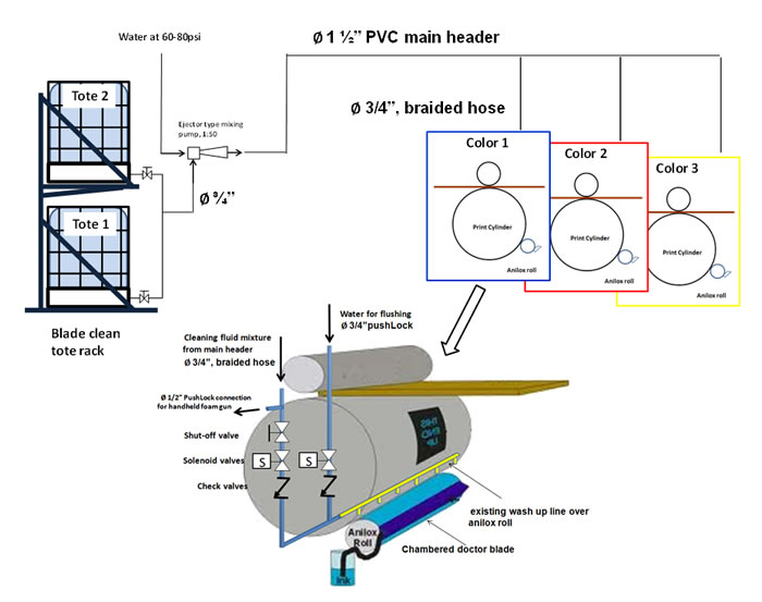 Clean Print Cleaning system schematic diagram